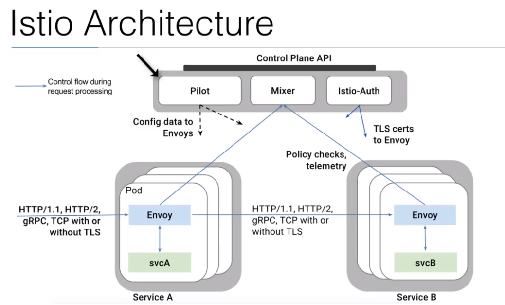 envoy-istio-architecture